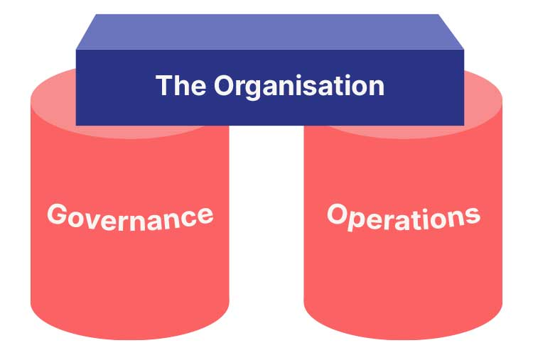 Governance and Operational Management