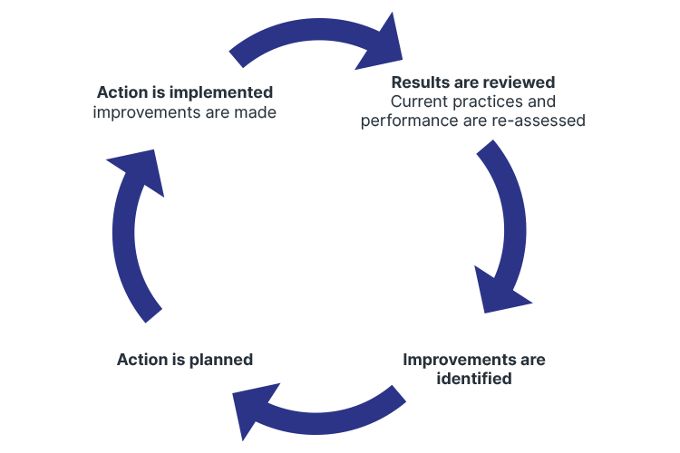 ndis quality management continuous improvement plan/do/check/act cycle